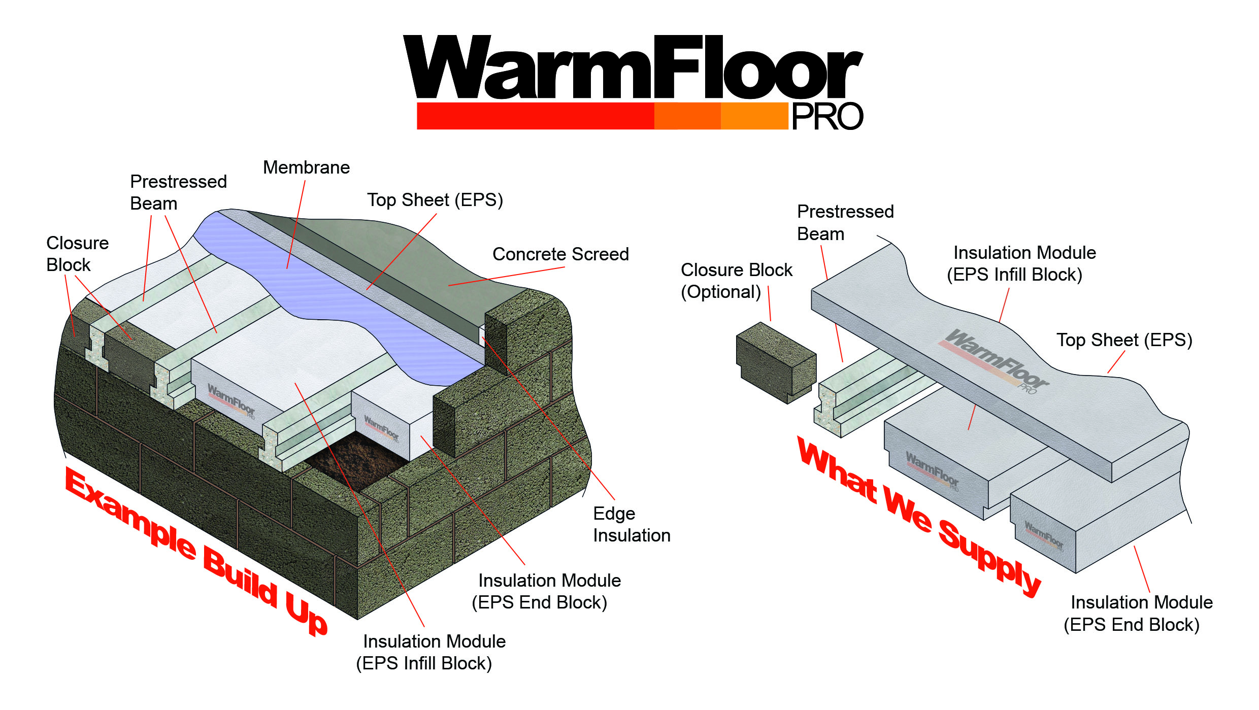 WarmFloor Pro what we supply