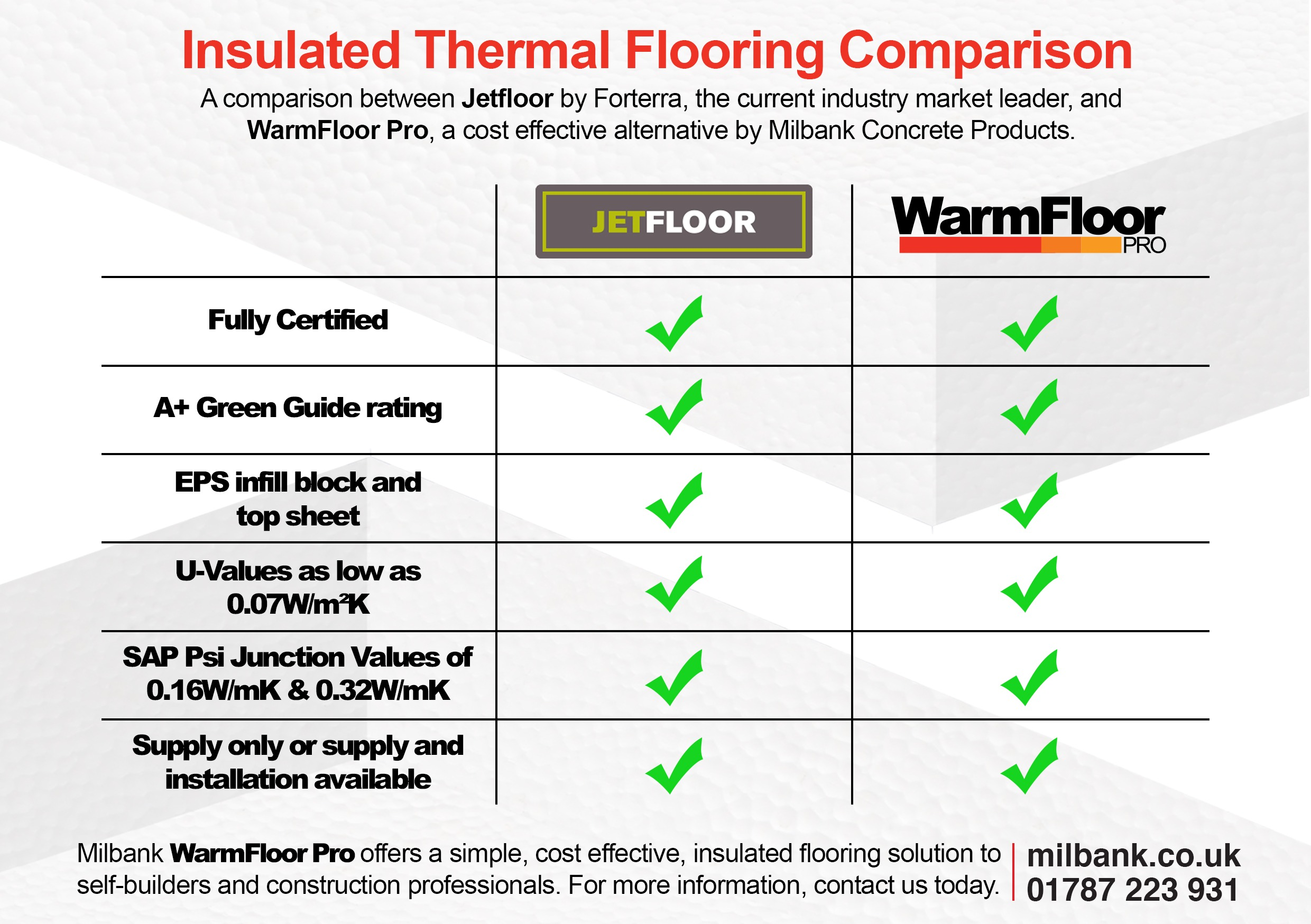 WarmFloor Pro Comparison